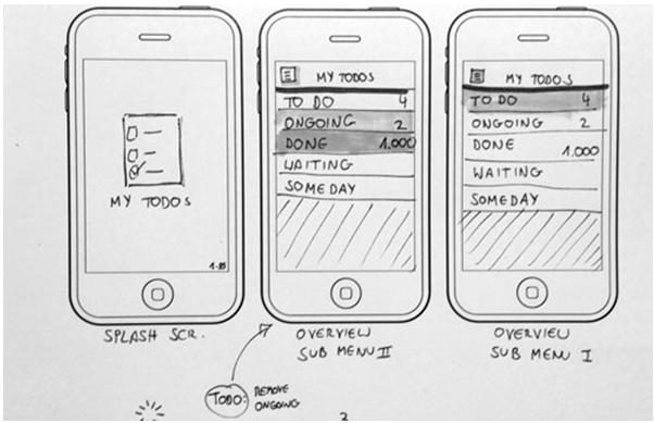 UI流程视觉化呈现了用户如何从A到B的过程。